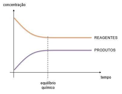 Gráfico de concentração