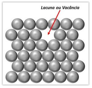 Lacuna ou Vacância