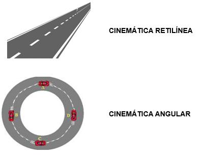 Compração entre cinemática retilínea e cinemática angular