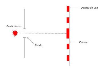 Ocorrência do fenômeno da difração