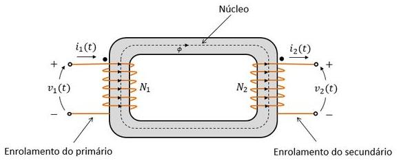 Esquema ilustrativo de um transformador