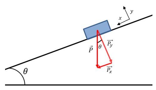 Plano inclinado e decomposição da força peso que atua sobre o objeto
