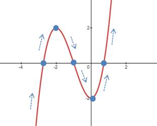 Gráfico de um função