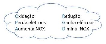Mecanismo de oxidação e redução