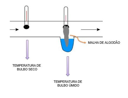 Diferença entre temperatura de bulbo seco e bulbo úmido