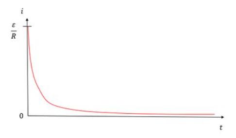 Gráfico da corrente