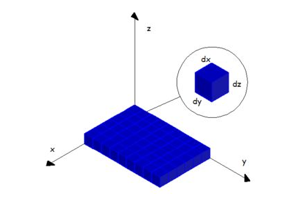 Definição visual do volume infinitesimal