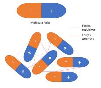 Atração entre cargas parciais das moléculas