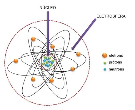 Esquema representativo da estrutura atômica