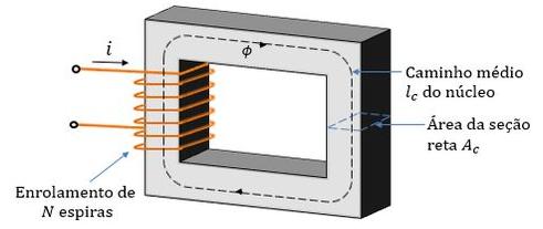 Esquema ilustrativo de um circuito magnético