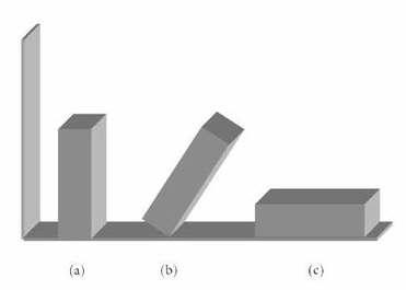 Analogia entre equilíbrio material e blocos sólidos