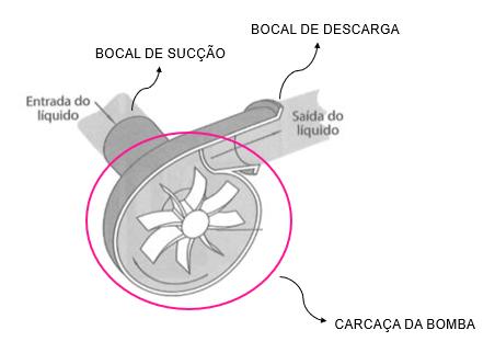 Estrutura geral de uma bomba