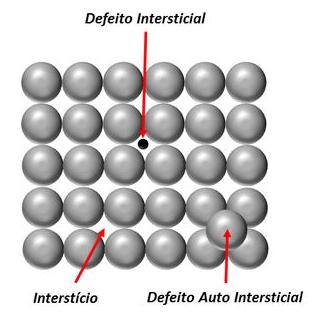 Defeitos pontuais intersticiais