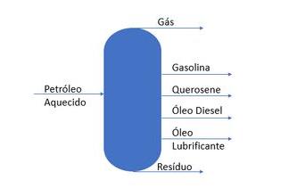 Processo de separação do petróleo bruto extraído